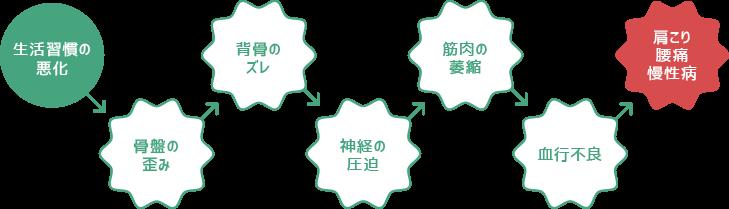 肩こり・腰痛・慢性病のメカニズム